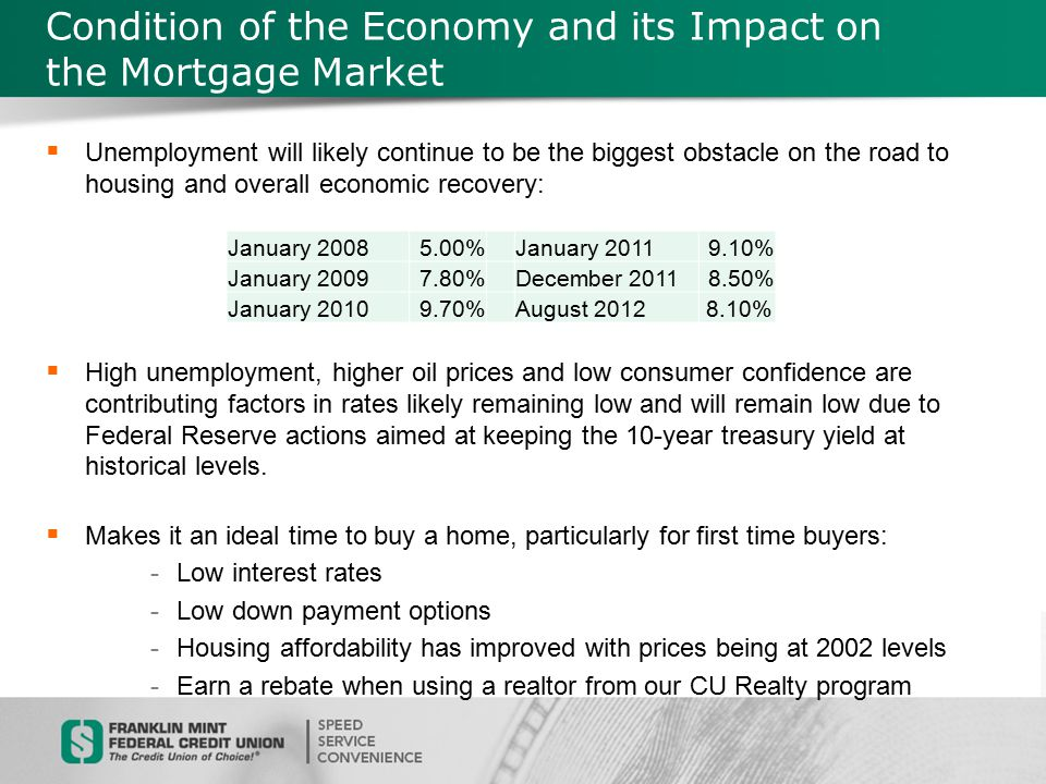 Condition of the Economy and its Impact on the Mortgage Market  The average 30-year fixed rate on 9/13/2012 was 3.81% APR.