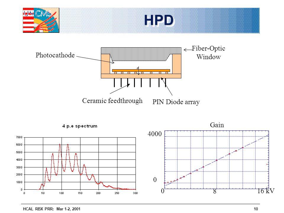 HCAL RBX PRR: Mar 1-2, 200110 HPDHPD PIN Diode array Ceramic feedthrough Fiber-Optic Window Photocathode e 4 16 kV Gain 0 0 4000 8
