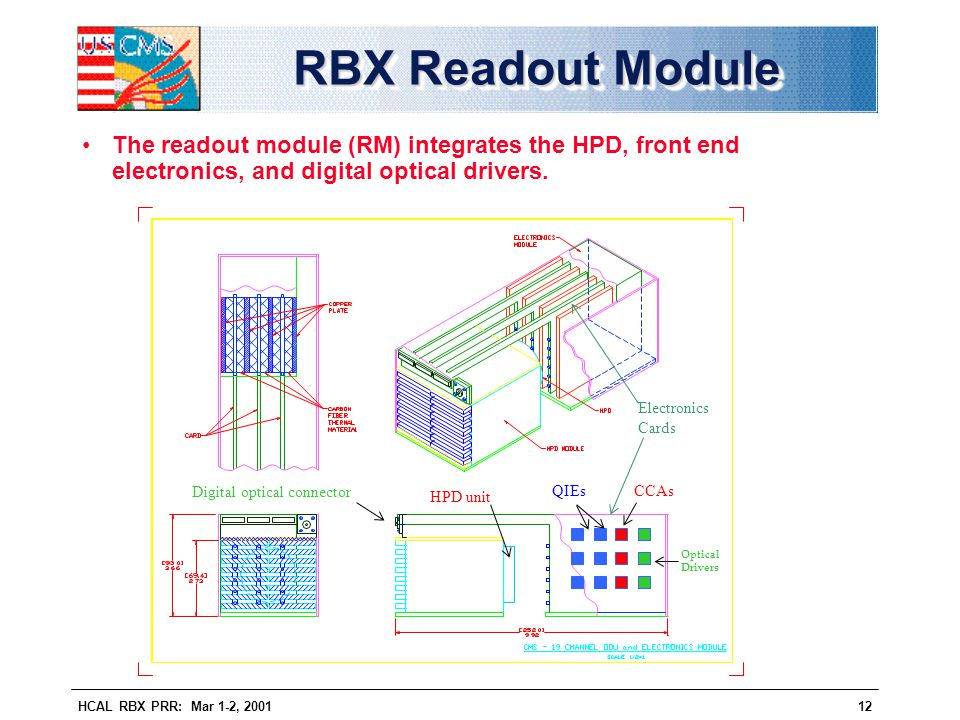 HCAL RBX PRR: Mar 1-2, 200112 RBX Readout Module The readout module (RM) integrates the HPD, front end electronics, and digital optical drivers. HPD u