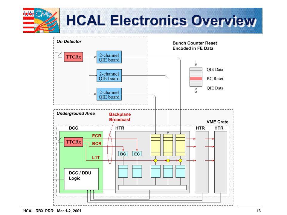 HCAL RBX PRR: Mar 1-2, 200116 HCAL Electronics Overview