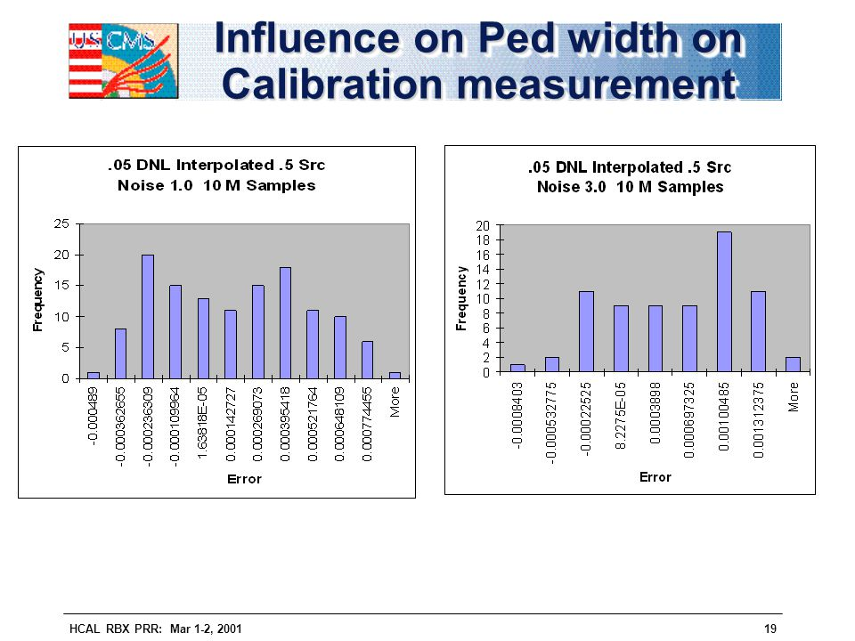 HCAL RBX PRR: Mar 1-2, 200119 Influence on Ped width on Calibration measurement