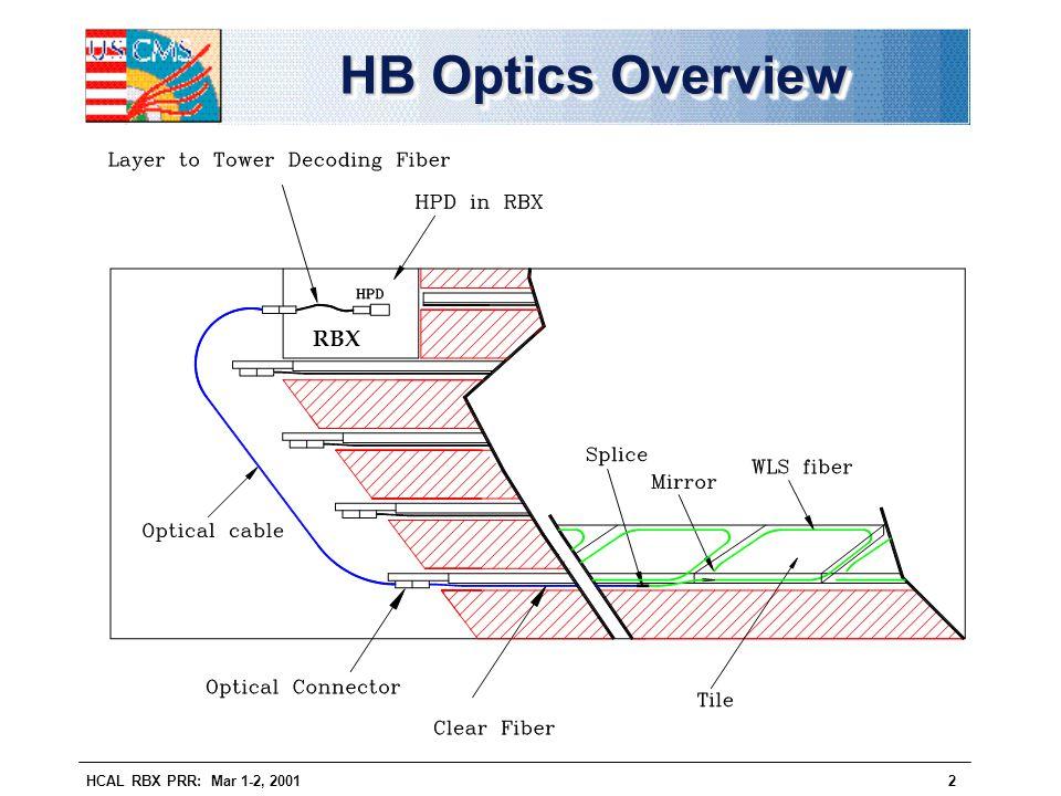 HCAL RBX PRR: Mar 1-2, 20012 HB Optics Overview RBX