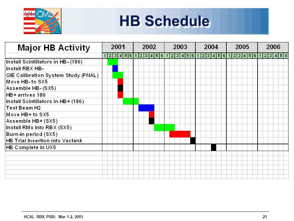 HCAL RBX PRR: Mar 1-2, 200121 HB Schedule