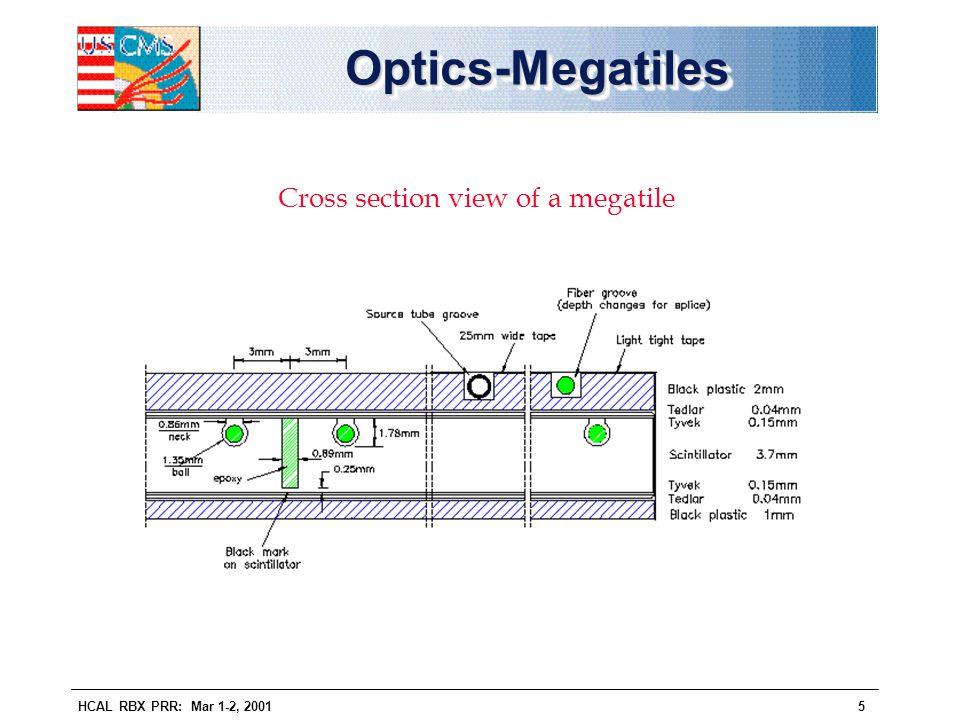 HCAL RBX PRR: Mar 1-2, 20015 Optics-MegatilesOptics-Megatiles Cross section view of a megatile