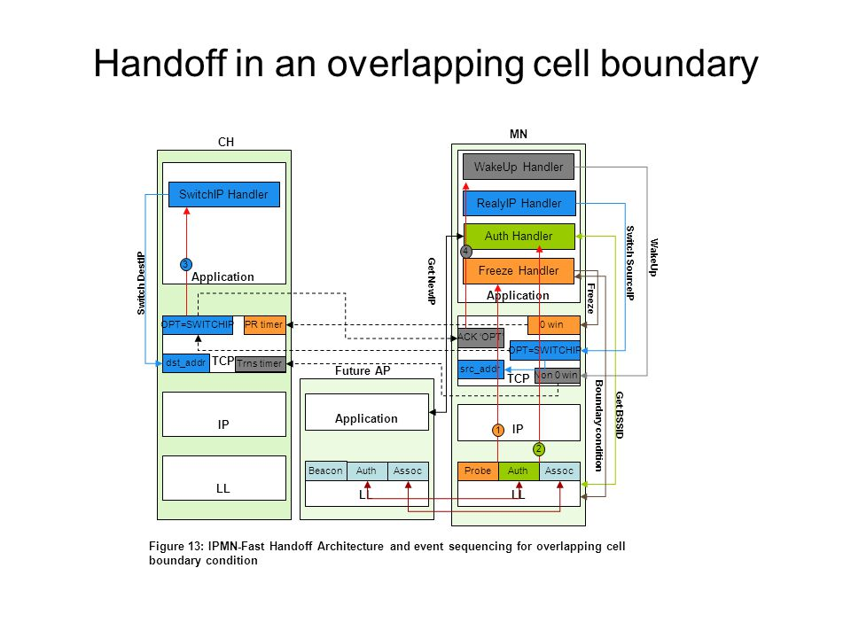 Handoff in an overlapping cell boundary LL ProbeAuthAssoc LL AuthAssoc IP TCP IP LL PR timer MN Future AP CH 0 win Beacon Application Freeze Handler Auth Handler RealyIP Handler Application OPT=SWITCHIP src_addr OPT=SWITCHIP Application SwitchIP Handler dst_addr ACK 'OPT' WakeUp Handler Non 0 win 1 3 4 2 Trns timer Freeze Boundary condition Get BSSID Get NewIP Switch SourceIP WakeUp Switch DestIP Figure 13: IPMN-Fast Handoff Architecture and event sequencing for overlapping cell boundary condition