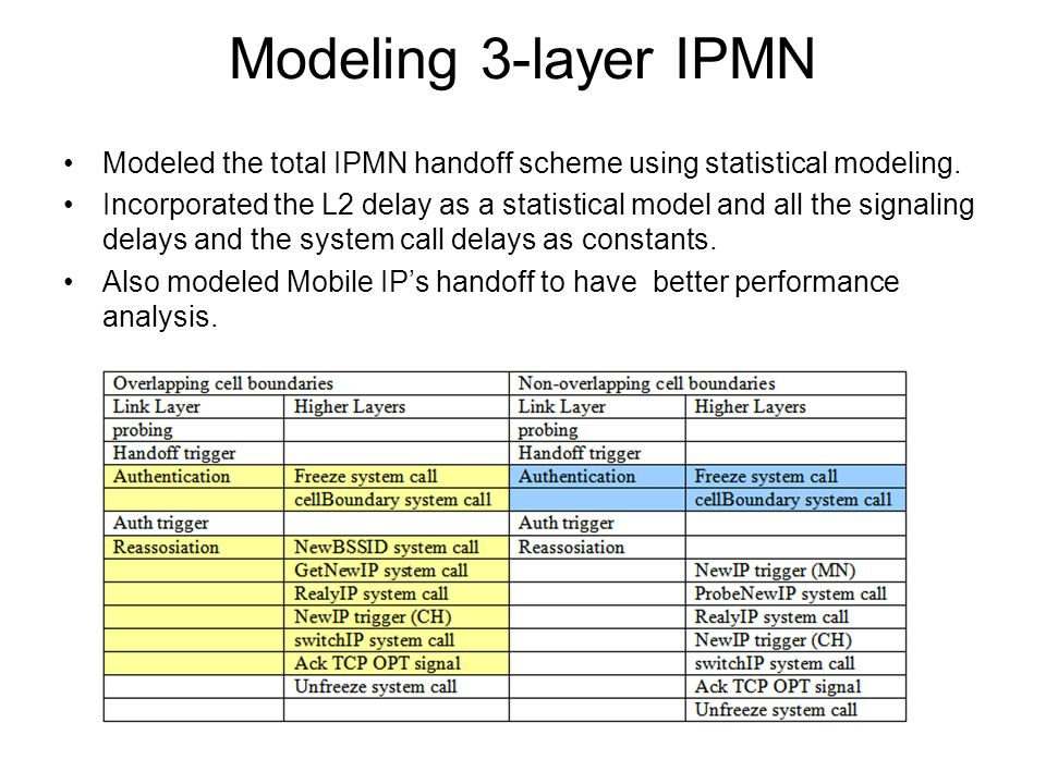 Modeling 3-layer IPMN Modeled the total IPMN handoff scheme using statistical modeling.