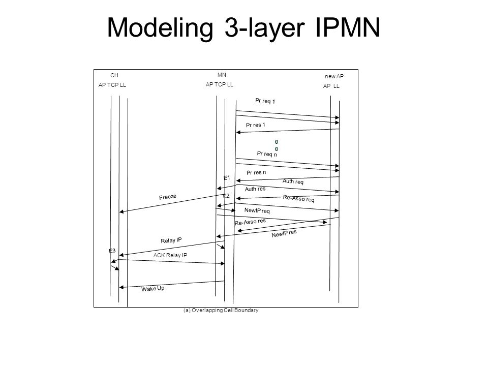 Modeling 3-layer IPMN MN AP TCP LL CH AP TCP LL new AP AP LL Pr req 1 Pr req n Pr res 1 Pr res n E1 Freeze Auth req E2 Re-Asso req Auth res Re-Asso res NewIP req NewIP res Relay IP ACK Relay IP Wake Up (a) Overlapping Cell Boundary E3
