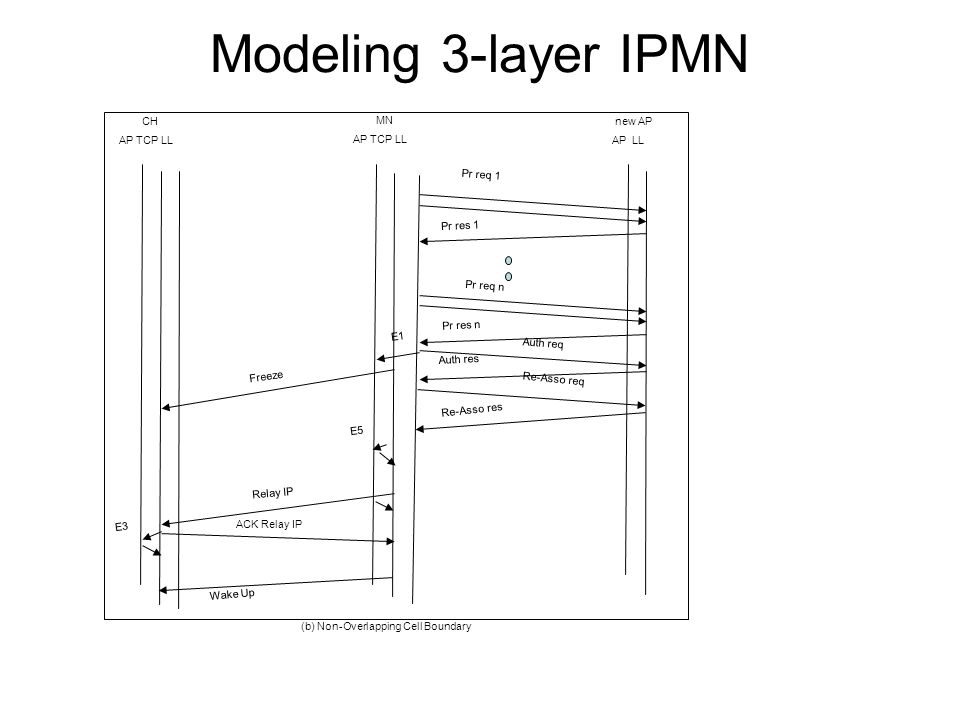 Modeling 3-layer IPMN MN AP TCP LL CH AP TCP LL new AP AP LL Pr req 1 Pr req n Pr res 1 Pr res n E1 Freeze Auth req Re-Asso req Auth res Re-Asso res Relay IP ACK Relay IP Wake Up (b) Non-Overlapping Cell Boundary E3 E5