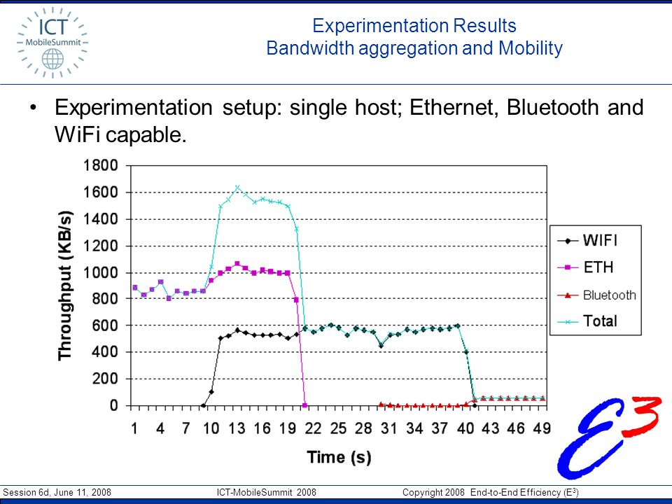 Session 6d, June 11, 2008 ICT-MobileSummit 2008 Copyright 2008 End-to-End Efficiency (E 3 ) Experimentation Results Bandwidth aggregation and Mobility Experimentation setup: single host; Ethernet, Bluetooth and WiFi capable.