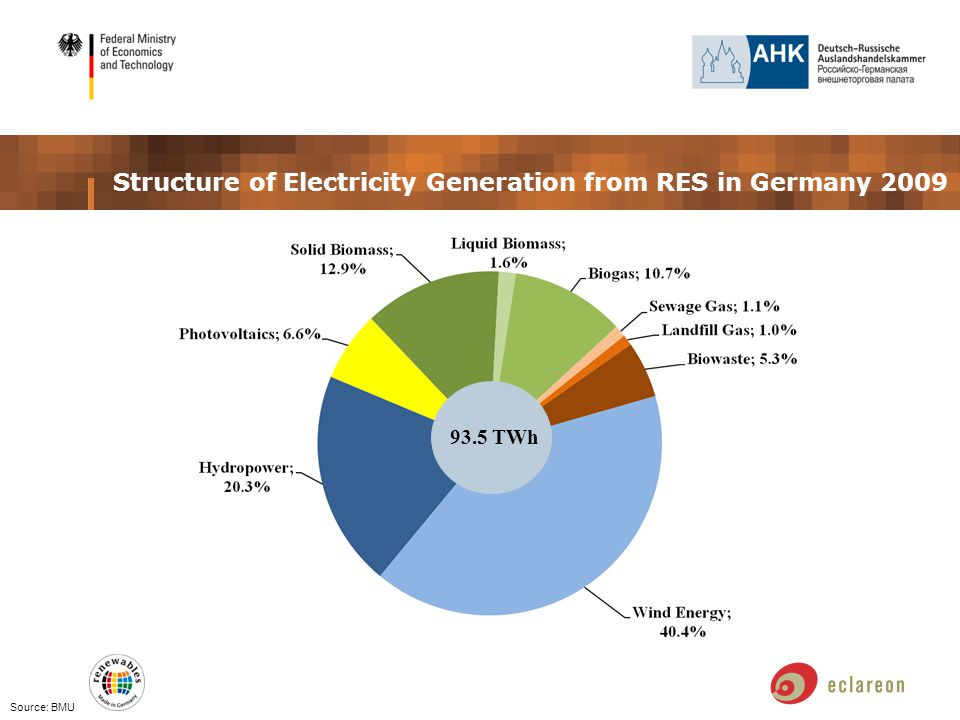 Structure of Electricity Generation from RES in Germany 2009 Source: BMU 93.5 TWh