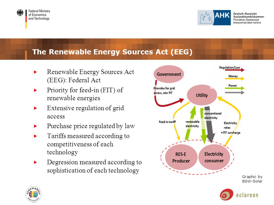 The Renewable Energy Sources Act (EEG)  Renewable Energy Sources Act (EEG): Federal Act  Priority for feed-in (FIT) of renewable energies  Extensive regulation of grid access  Purchase price regulated by law  Tariffs measured according to competitiveness of each technology  Degression measured according to sophistication of each technology Graphic by BSW-Solar