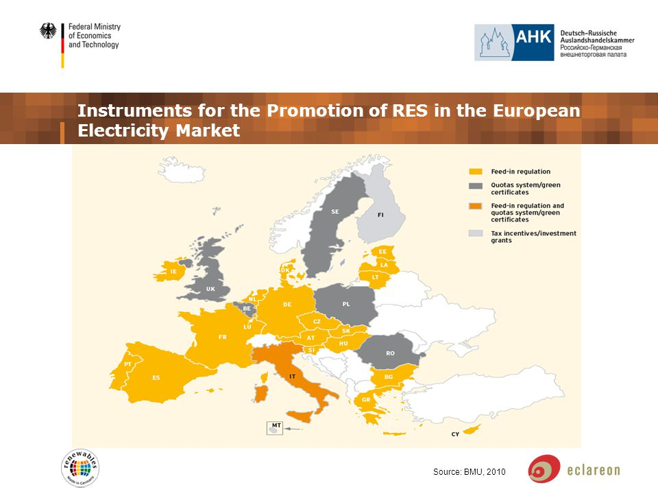 Instruments for the Promotion of RES in the European Electricity Market Source: BMU, 2010 *