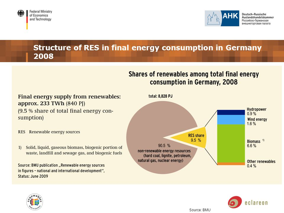Structure of RES in final energy consumption in Germany 2008 Source: BMU