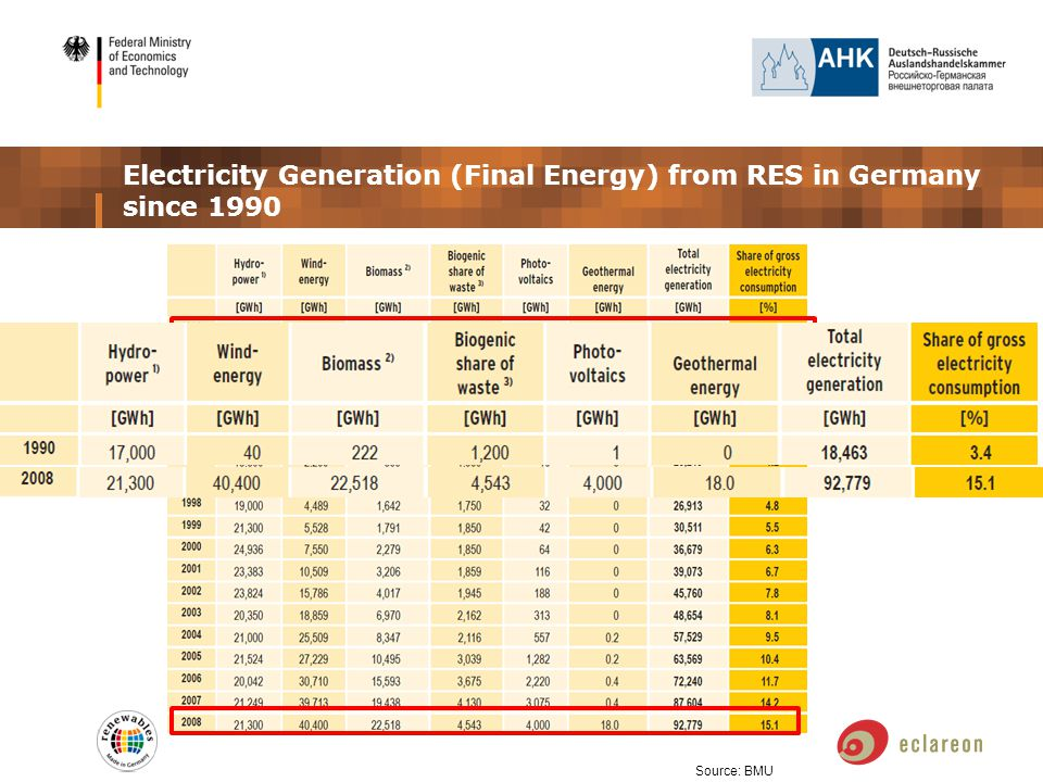 Electricity Generation (Final Energy) from RES in Germany since 1990 Source: BMU