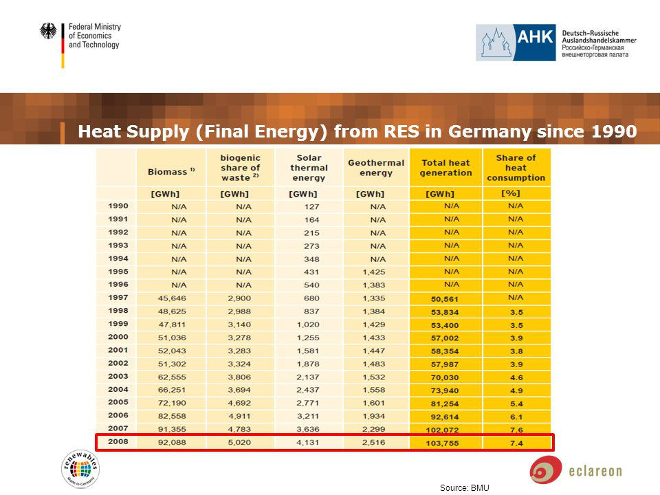 Heat Supply (Final Energy) from RES in Germany since 1990 Source: BMU