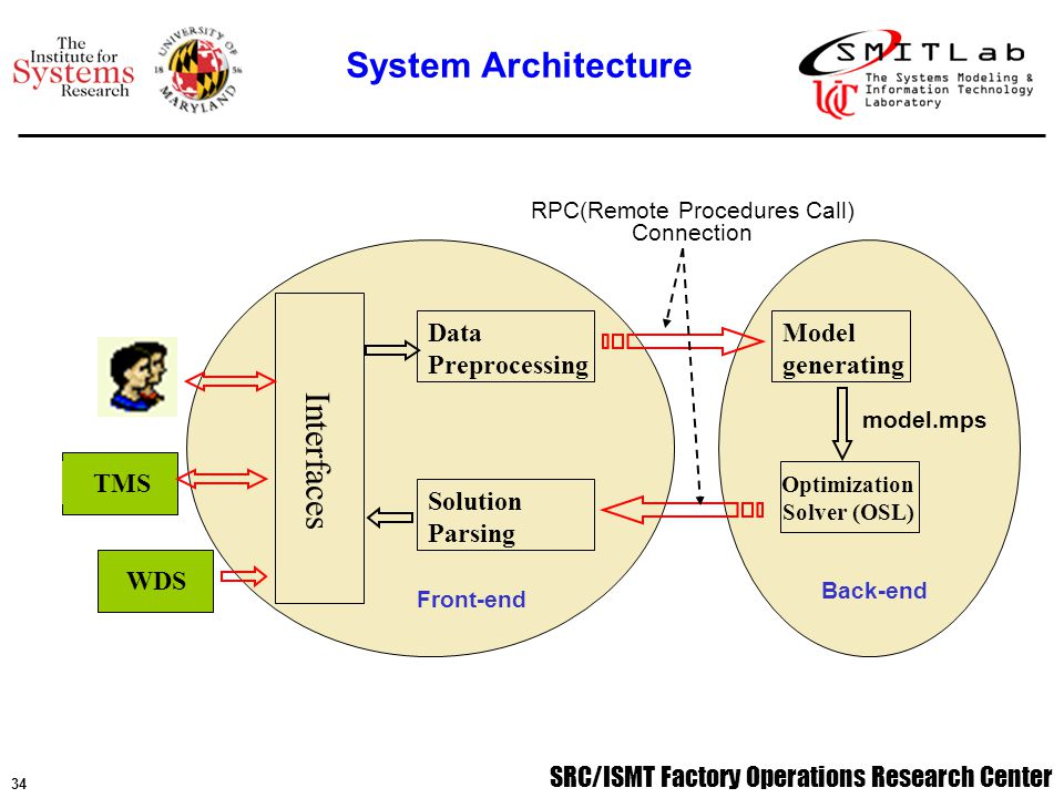 SRC/ISMT Factory Operations Research Center 34 Interfaces Data Preprocessing Solution Parsing Model generating Optimization Solver (OSL) Back-end model.mps TMS WDS Front-end RPC(Remote Procedures Call) Connection System Architecture