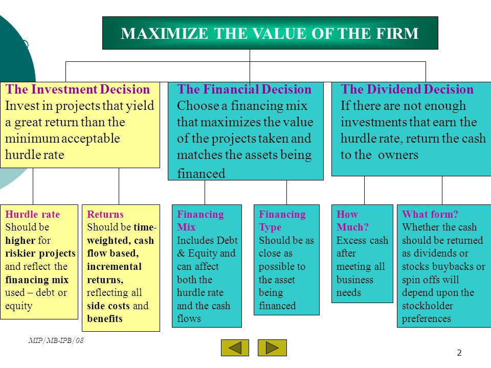 MIP/MB-IPB/08 2 MAXIMIZE THE VALUE OF THE FIRM The Investment Decision Invest in projects that yield a great return than the minimum acceptable hurdle rate The Financial Decision Choose a financing mix that maximizes the value of the projects taken and matches the assets being financed The Dividend Decision If there are not enough investments that earn the hurdle rate, return the cash to the owners  Financing Mix Includes Debt & Equity and can affect both the hurdle rate and the cash flows Hurdle rate Should be higher for riskier projects and reflect the financing mix used – debt or equity Returns Should be time- weighted, cash flow based, incremental returns, reflecting all side costs and benefits What form.