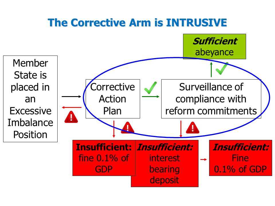 The Corrective Arm is INTRUSIVE Member State is placed in an Excessive Imbalance Position Corrective Action Plan Surveillance of compliance with reform commitments Sufficient abeyance Insufficient: interest bearing deposit Insufficient: Fine 0.1% of GDP Insufficient: fine 0.1% of GDP