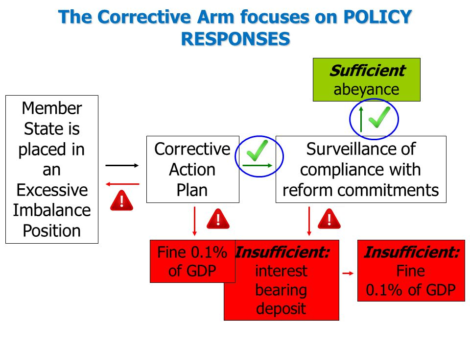 The Corrective Arm focuses on POLICY RESPONSES Member State is placed in an Excessive Imbalance Position Corrective Action Plan Surveillance of compliance with reform commitments Sufficient abeyance Insufficient: interest bearing deposit Insufficient: Fine 0.1% of GDP Fine 0.1% of GDP