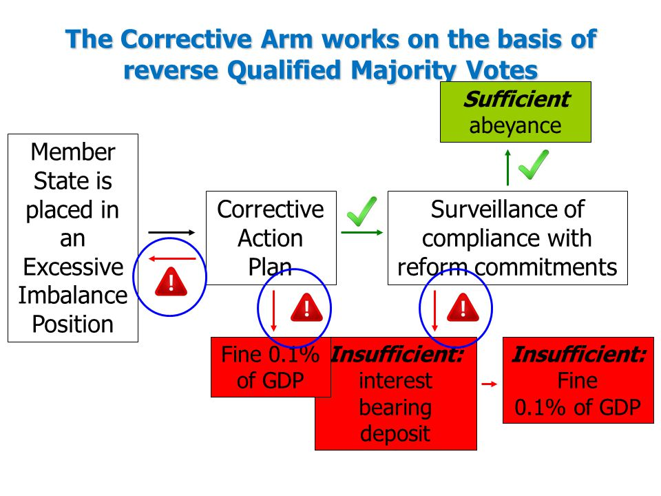 The Corrective Arm works on the basis of reverse Qualified Majority Votes Member State is placed in an Excessive Imbalance Position Corrective Action Plan Surveillance of compliance with reform commitments Sufficient abeyance Insufficient: interest bearing deposit Insufficient: Fine 0.1% of GDP Fine 0.1% of GDP