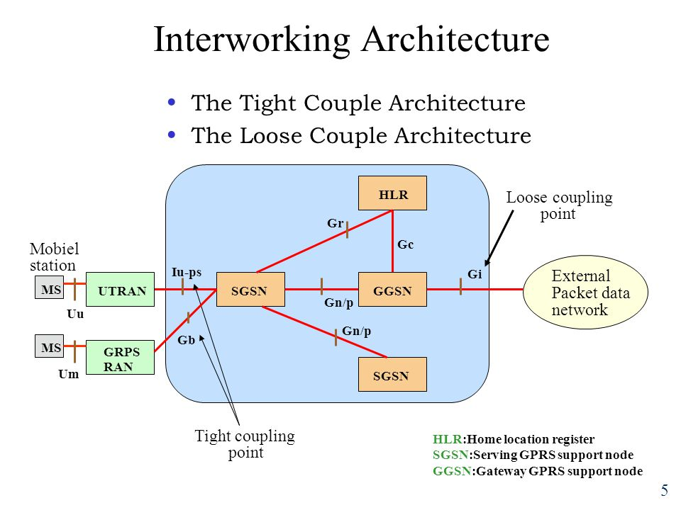 5 Interworking Architecture The Tight Couple Architecture The Loose Couple Architecture External Packet data network Gi Loose coupling point HLR SGSN Gb Gr Gn/p Iu-ps UTRAN GRPS RAN Tight coupling point MS Mobiel station Um Uu GGSN Gc HLR:Home location register SGSN:Serving GPRS support node GGSN:Gateway GPRS support node