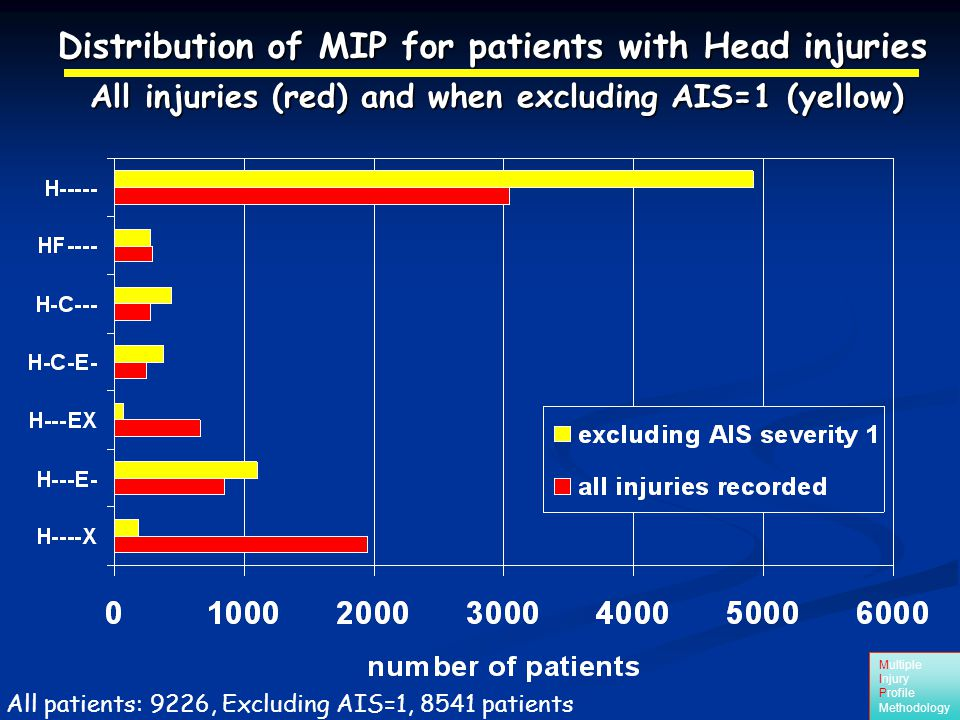 Multiple Injury Profile Methodology All patients: 9226, Excluding AIS=1, 8541 patients Distribution of MIP for patients with Head injuries All injuries (red) and when excluding AIS=1 (yellow)