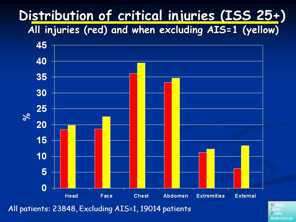 Multiple Injury Profile Methodology All patients: 23848, Excluding AIS=1, 19014 patients Distribution of critical injuries (ISS 25+) All injuries (red) and when excluding AIS=1 (yellow)