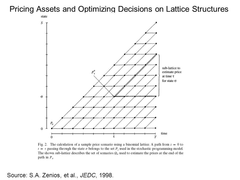 Pricing Assets and Optimizing Decisions on Lattice Structures Source: S.A.