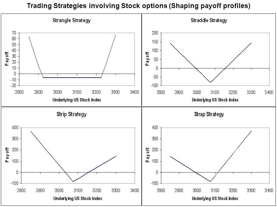 Trading Strategies involving Stock options (Shaping payoff profiles)