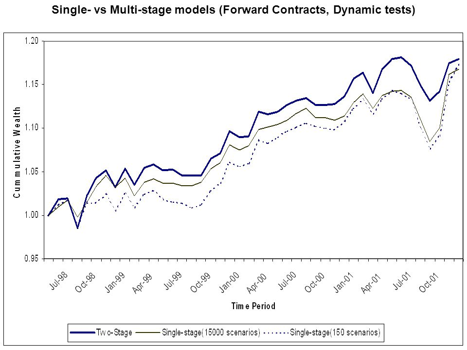Single- vs Multi-stage models (Forward Contracts, Dynamic tests)