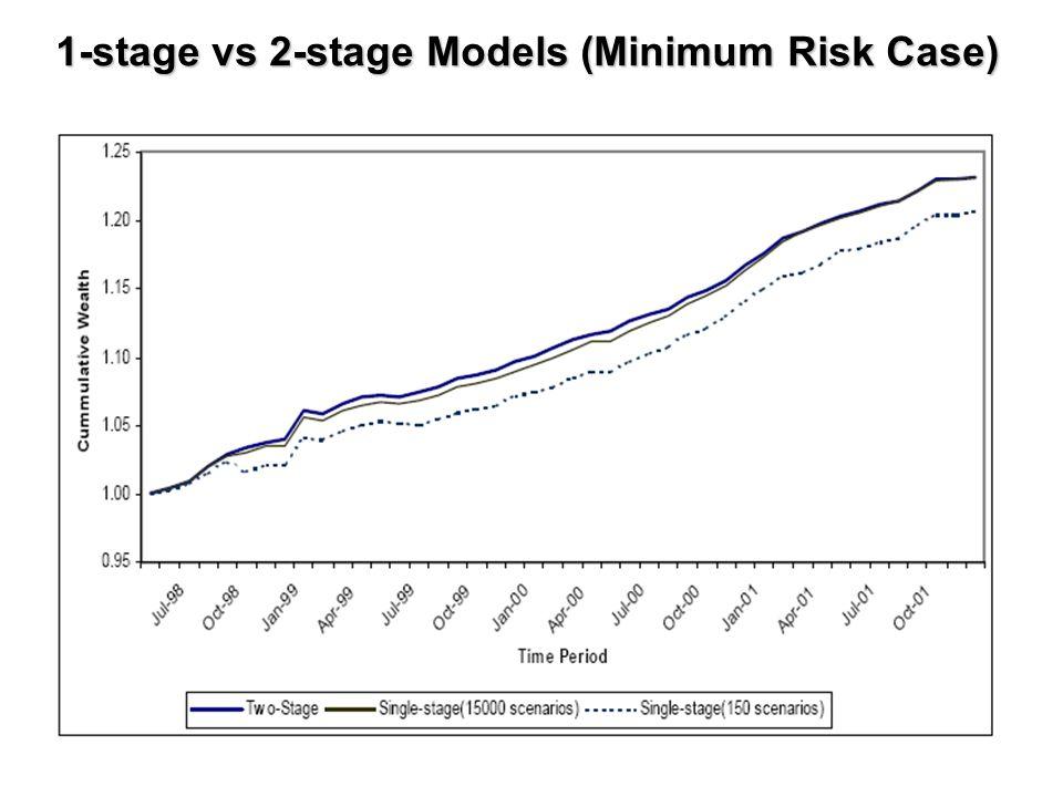 1-stage vs 2-stage Models (Minimum Risk Case)