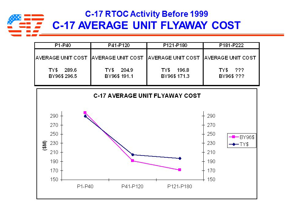C-17 RTOC Activity Before 1999 C-17 AVERAGE UNIT FLYAWAY COST
