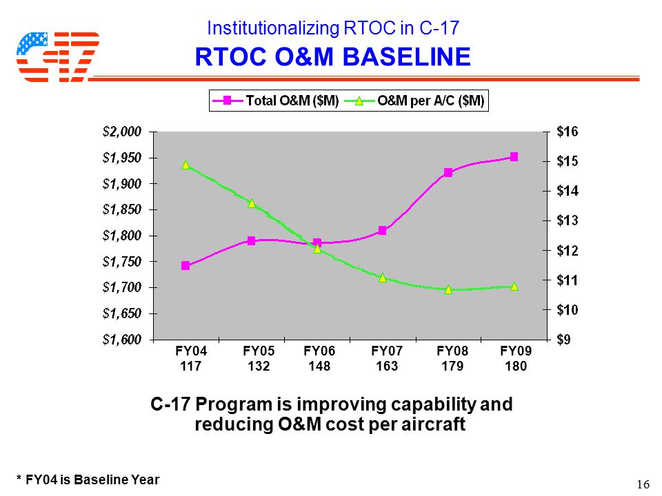 16 Institutionalizing RTOC in C-17 RTOC O&M BASELINE C-17 Program is improving capability and reducing O&M cost per aircraft * FY04 is Baseline Year F