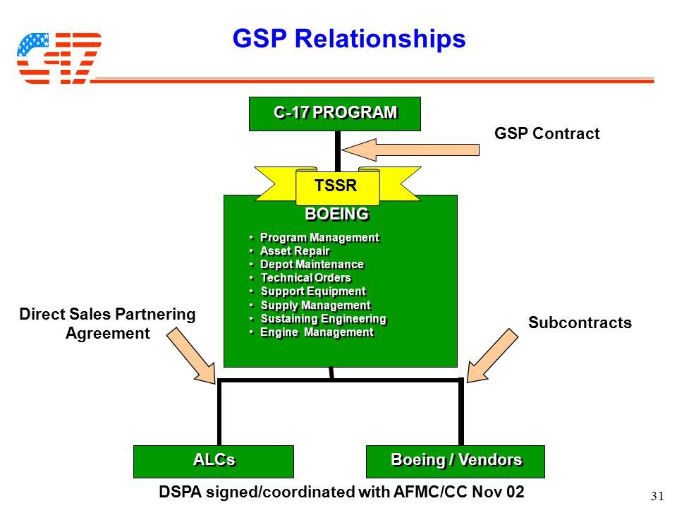31 GSP Relationships GSP Contract BOEING TSSR C-17 PROGRAM Program Management Asset Repair Depot Maintenance Technical Orders Support Equipment Supply