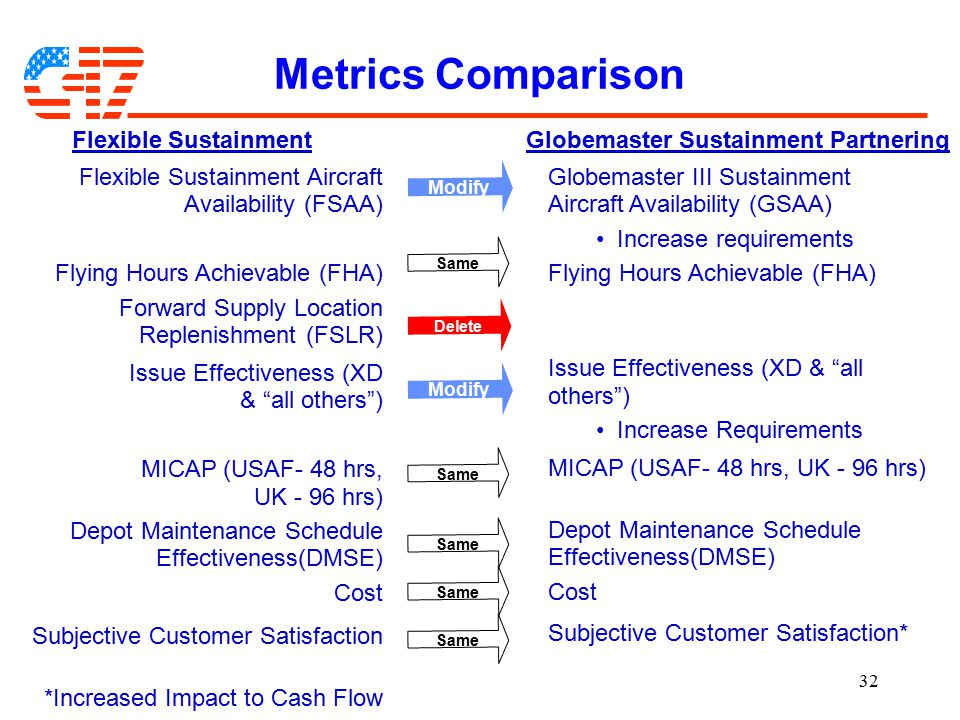 32 Metrics Comparison Flexible SustainmentGlobemaster Sustainment Partnering Flexible Sustainment Aircraft Availability (FSAA) Flying Hours Achievable (FHA) Forward Supply Location Replenishment (FSLR) Issue Effectiveness (XD & all others ) MICAP (USAF- 48 hrs, UK - 96 hrs) Depot Maintenance Schedule Effectiveness(DMSE) Cost Subjective Customer Satisfaction *Increased Impact to Cash Flow Globemaster III Sustainment Aircraft Availability (GSAA) Increase requirements Flying Hours Achievable (FHA) Issue Effectiveness (XD & all others ) Increase Requirements MICAP (USAF- 48 hrs, UK - 96 hrs) Depot Maintenance Schedule Effectiveness(DMSE) Cost Subjective Customer Satisfaction* Modify Delete Same Modify Same