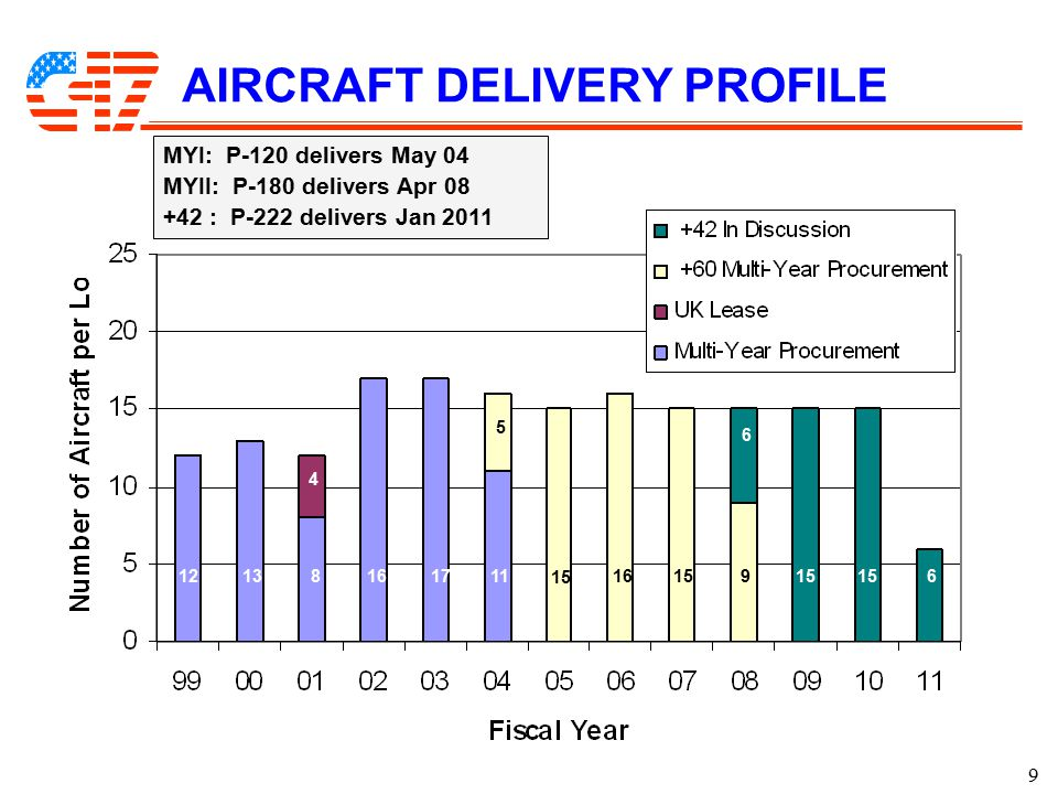 9 AIRCRAFT DELIVERY PROFILE 12138 4 161711 5 15 16159 6 6 MYI: P-120 delivers May 04 MYII: P-180 delivers Apr 08 +42 : P-222 delivers Jan 2011