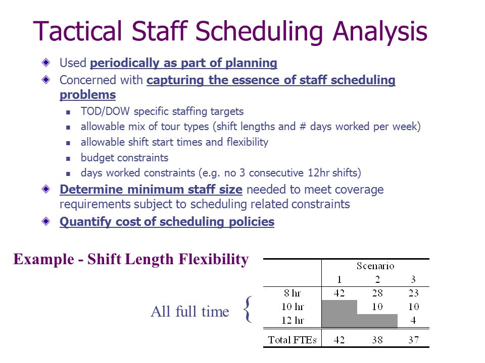 Tactical Staff Scheduling Analysis Used periodically as part of planning Concerned with capturing the essence of staff scheduling problems TOD/DOW spe