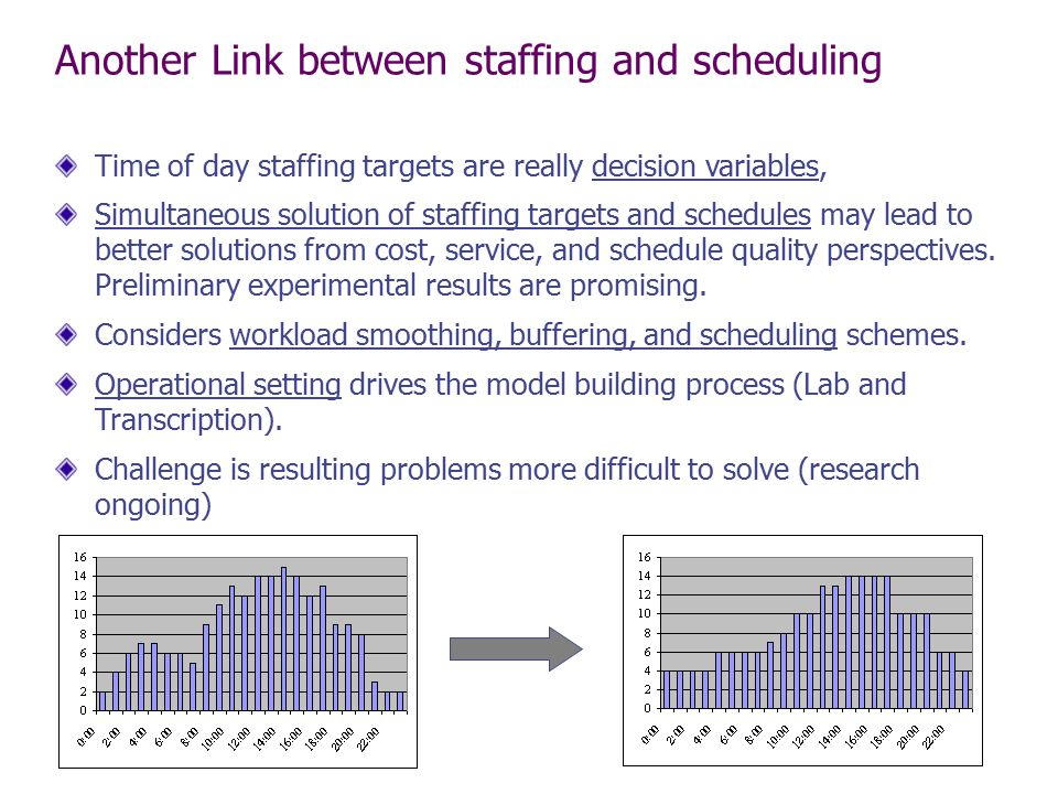 Another Link between staffing and scheduling Time of day staffing targets are really decision variables, Simultaneous solution of staffing targets and
