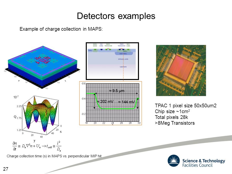 Detectors examples Charge collection time (s) in MAPS vs. perpendicular MIP hit 10 -7 TPAC 1 pixel size 50x50um2 Chip size ~1cm 2 Total pixels 28k >8M
