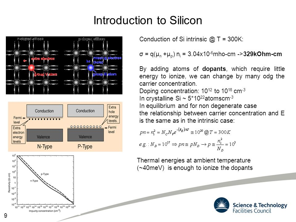 Introduction to Silicon Conduction of Si intrinsic @ T = 300K: σ = q(μ n +μ p ) n i = 3.04x10 -6 mho-cm ->329kOhm-cm By adding atoms of dopants, which