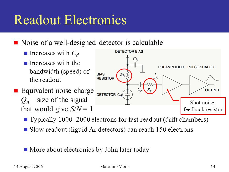 14 August 2006Masahiro Morii14 Readout Electronics Noise of a well-designed detector is calculable Increases with C d Increases with the bandwidth (speed) of the readout Equivalent noise charge Q n = size of the signal that would give S/N = 1 Typically 1000–2000 electrons for fast readout (drift chambers) Slow readout (liguid Ar detectors) can reach 150 electrons More about electronics by John later today Shot noise, feedback resistor