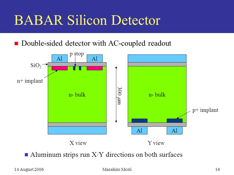 14 August 2006Masahiro Morii16 BABAR Silicon Detector Double-sided detector with AC-coupled readout Aluminum strips run X/Y directions on both surfaces n- bulk Al n- bulk n+ implant SiO 2 p stop Al p+ implant X viewY view 300  m