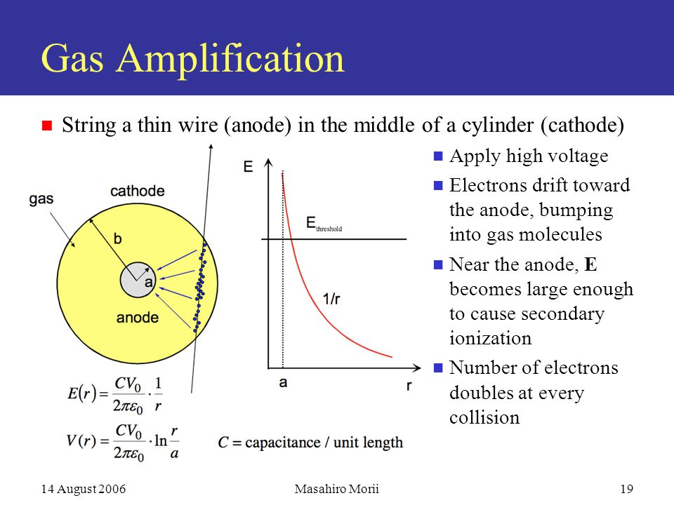 14 August 2006Masahiro Morii19 Gas Amplification String a thin wire (anode) in the middle of a cylinder (cathode) Apply high voltage Electrons drift toward the anode, bumping into gas molecules Near the anode, E becomes large enough to cause secondary ionization Number of electrons doubles at every collision
