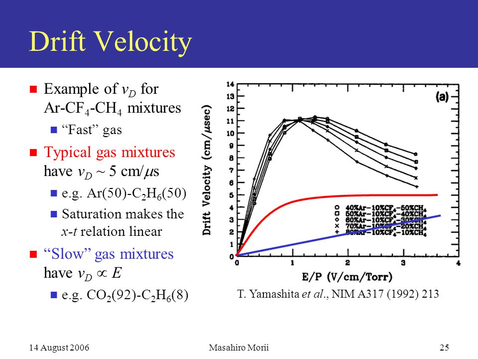 14 August 2006Masahiro Morii25 Drift Velocity Example of v D for Ar-CF 4 -CH 4 mixtures Fast gas Typical gas mixtures have v D ~ 5 cm/  s e.g.
