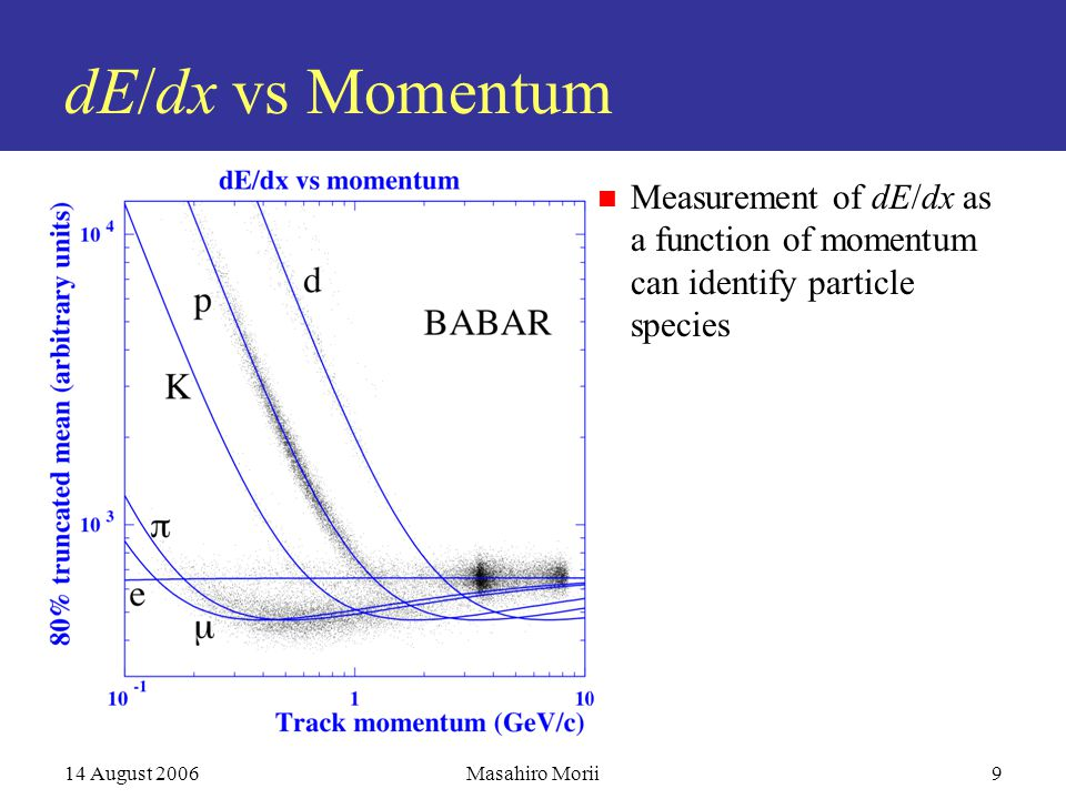 14 August 2006Masahiro Morii9 dE/dx vs Momentum Measurement of dE/dx as a function of momentum can identify particle species