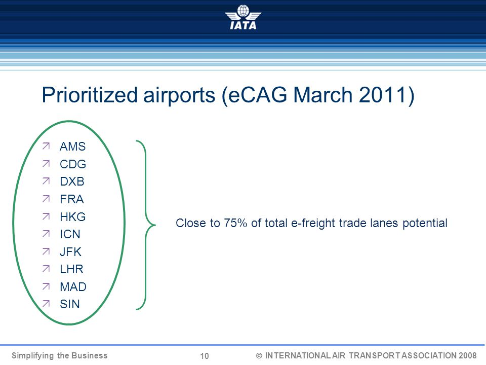 10 Simplifying the Business  INTERNATIONAL AIR TRANSPORT ASSOCIATION 2008 Prioritized airports (eCAG March 2011)  AMS  CDG  DXB  FRA  HKG  ICN  JFK  LHR  MAD  SIN Close to 75% of total e-freight trade lanes potential