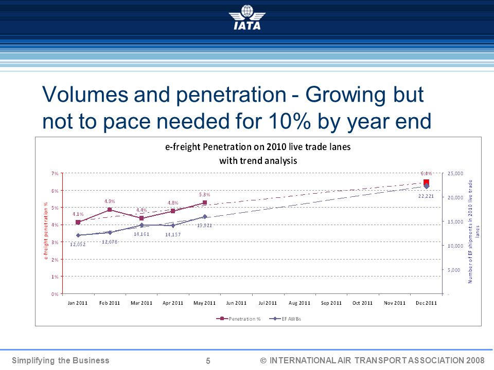 5 Simplifying the Business  INTERNATIONAL AIR TRANSPORT ASSOCIATION 2008 Volumes and penetration - Growing but not to pace needed for 10% by year end
