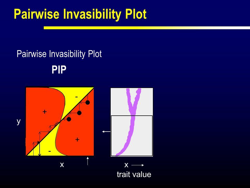 + + - y x - fitness contour plot x: resident y: potential mutant Pairwise Invasibility Plot trait value x x0x0 x1x1 x1x1 x2x2 x PIP