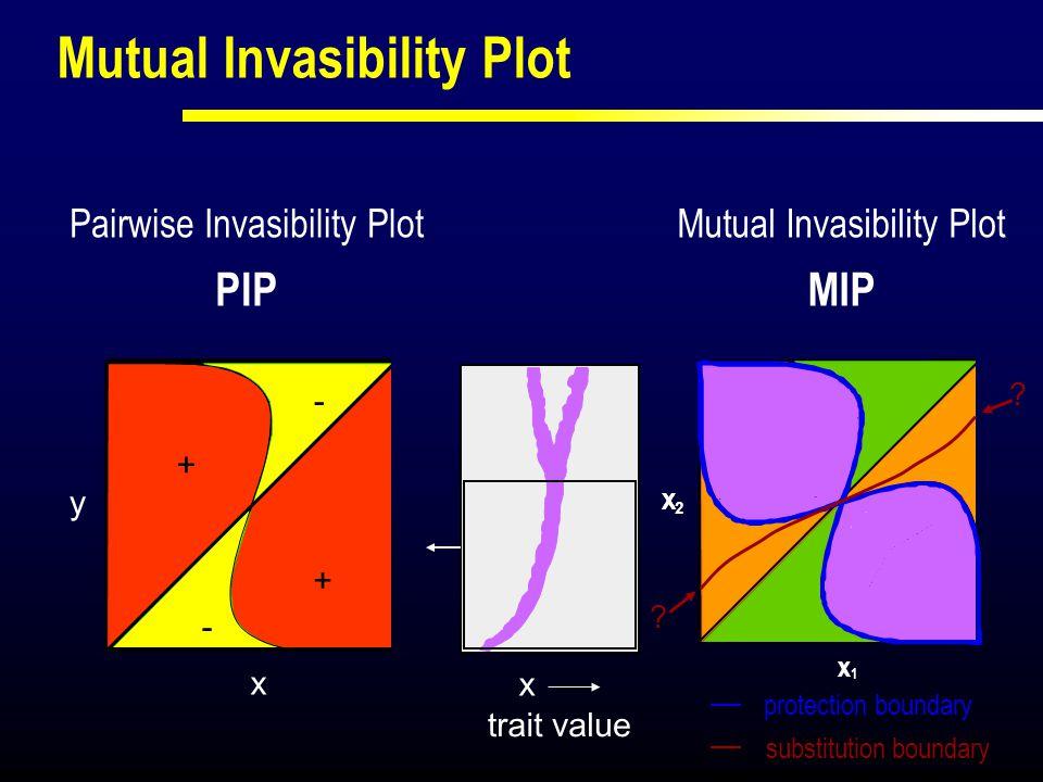 X X 1 2 Mutual Invasibility Plot MIP y x trait value X x Mutual Invasibility Plot + + - - Pairwise Invasibility Plot PIP x1x1 protection boundary ? ?