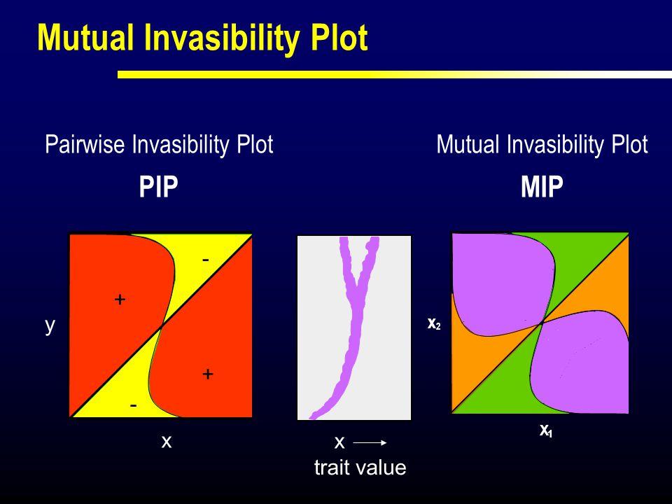 X X 1 2 Mutual Invasibility Plot MIP y x trait value X x Mutual Invasibility Plot + + - - Pairwise Invasibility Plot PIP x2x2